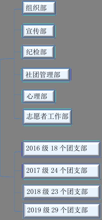 组织部,宣传部,纪检部,社团管理部,心理部,志愿者工作部,2016级18个团支部,2017级24个团支部,2018级23个团支部,2019级29个团支部